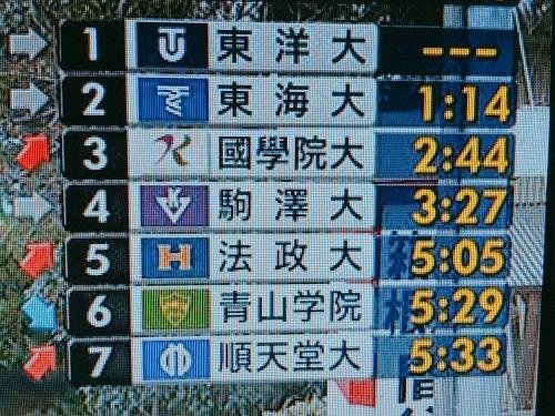 今年の箱根駅伝の往路も、実に「いろいろな出来事」がありすぎて…(^_^;) - 人生、成り行き